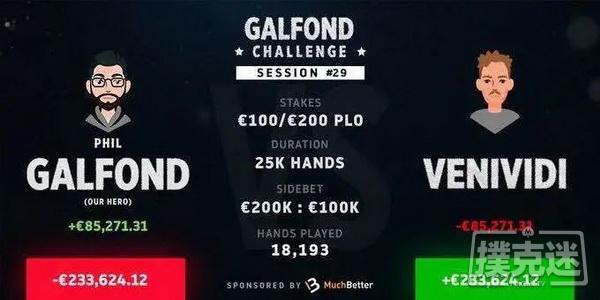 Galfond挑战赛:Phil Galfond有希望扭转为盈