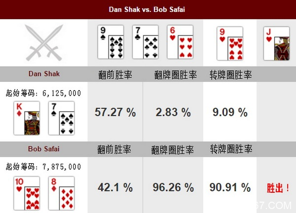 德州扑克牌局分析:Dan Shak vs Bob Safai