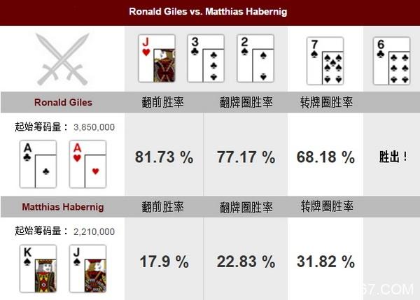 德州扑克牌局分析:AA vs KJs